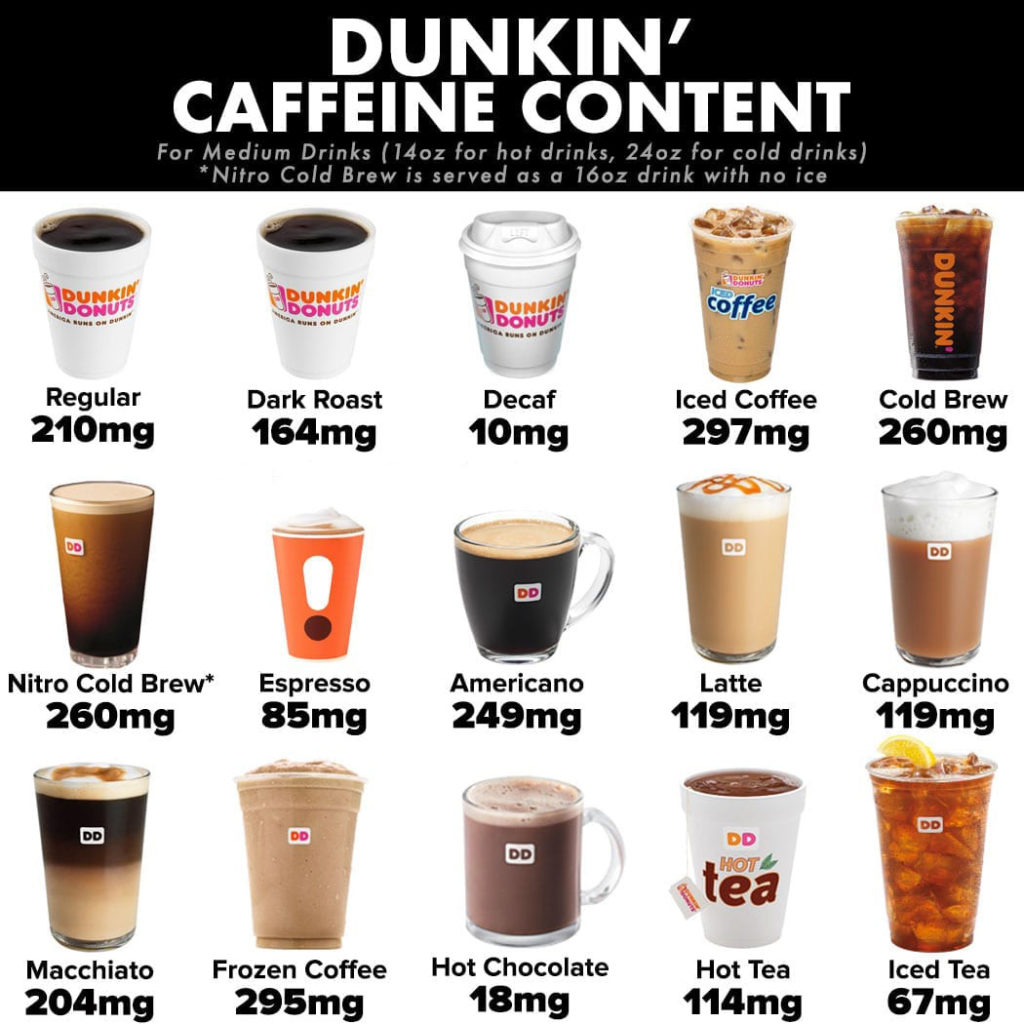 How much caffeine in a cup of coffee? - Best Coffeers