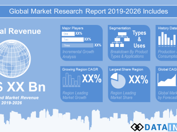 Impact Of Covid-19 On Makeup/Cosmetics Market 2020: Remarking Enormous Growth With Recent Trends