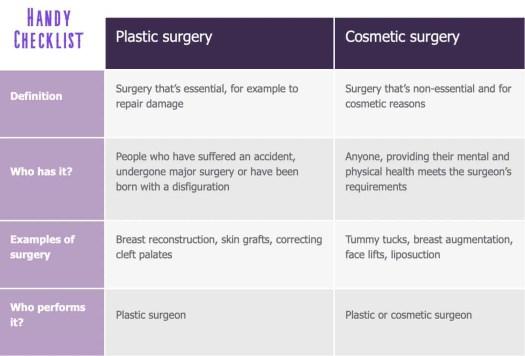 plastic v cosmetic surgery