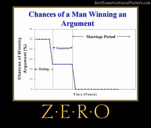 Argument Quotes Love