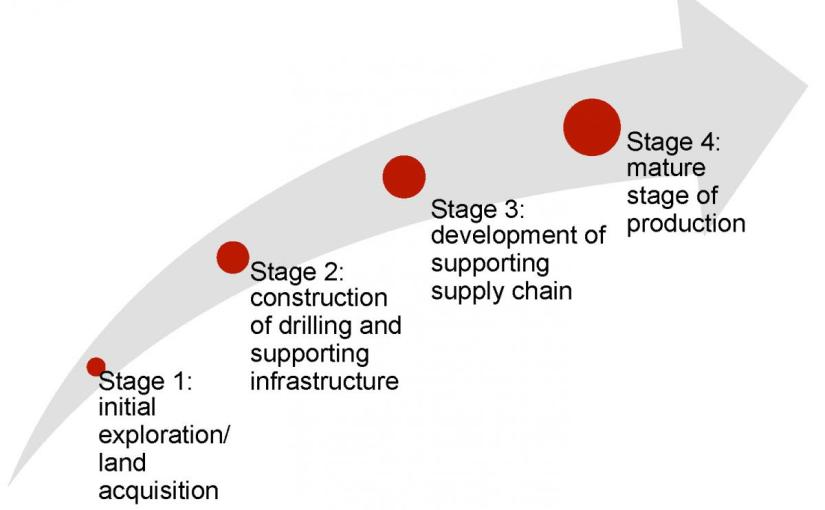4th Wave Value – Upstream Oil and Gas