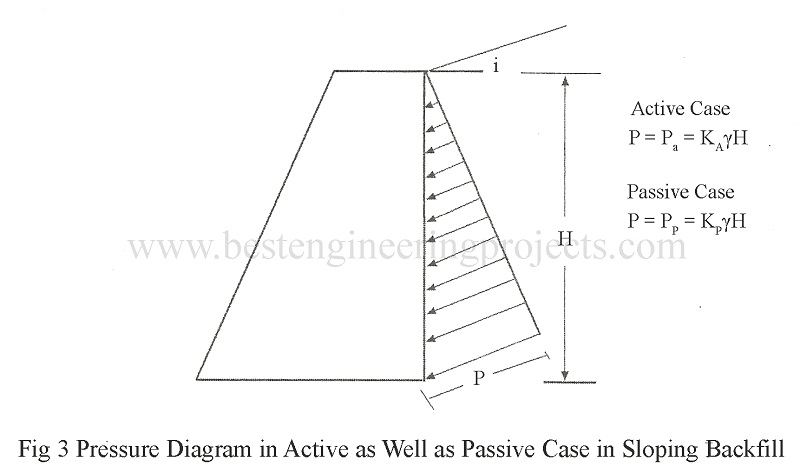 Pressure Diagram in Active as Well as Passive Case in Sloping Backfill