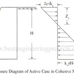Rankine's Earth Pressure in Cohesive Soil for Active Case