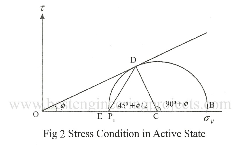 Stress Condition in Active State