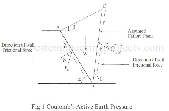 coulomb's active earth pressure