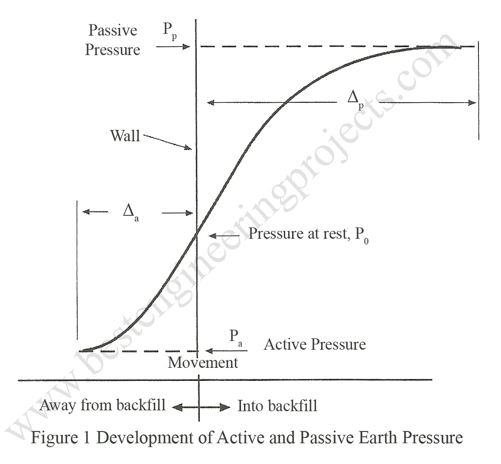Yield relation between and magnitude of earth pressure