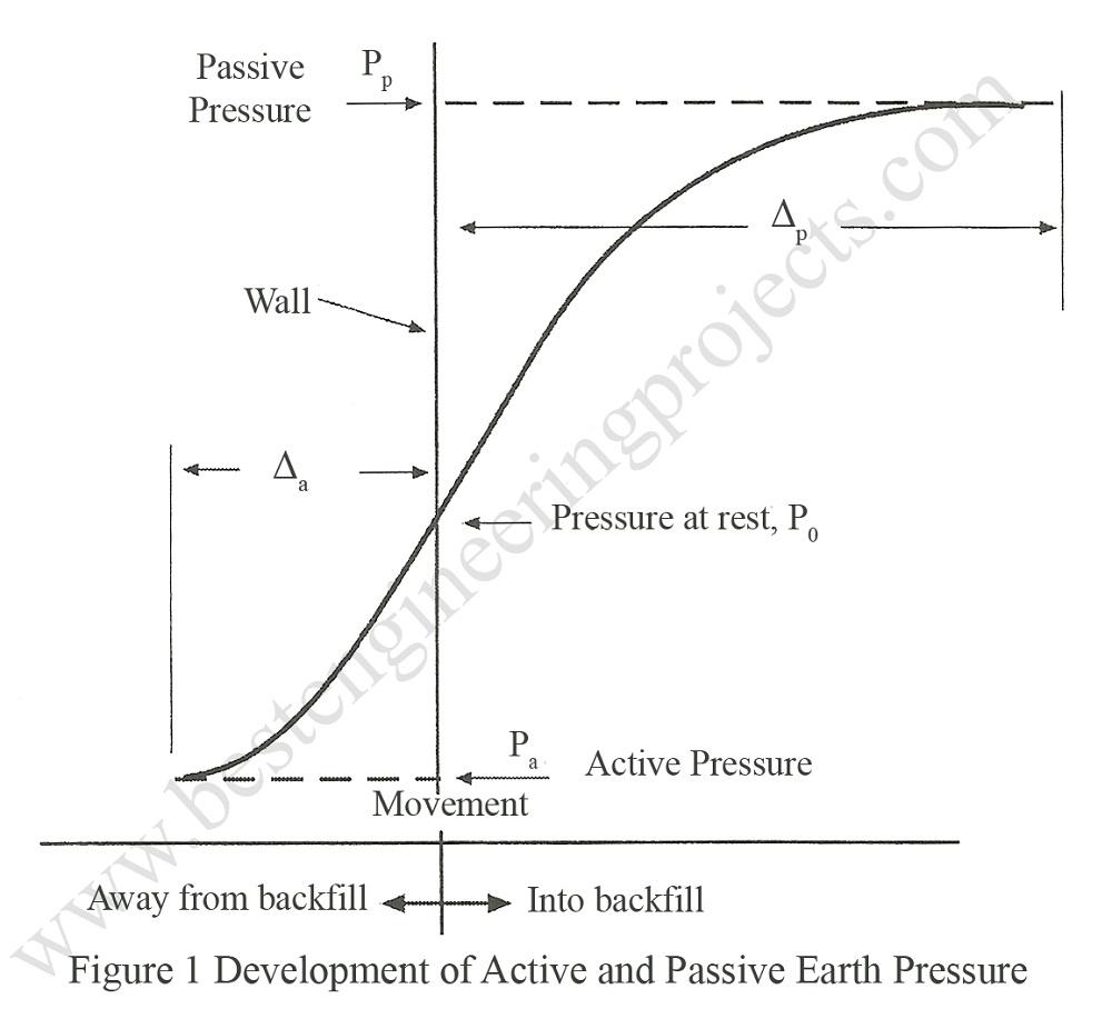 development of active and passive earth pressure