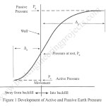 Yield | Relation Between Yield and Magnitude of Earth Pressure