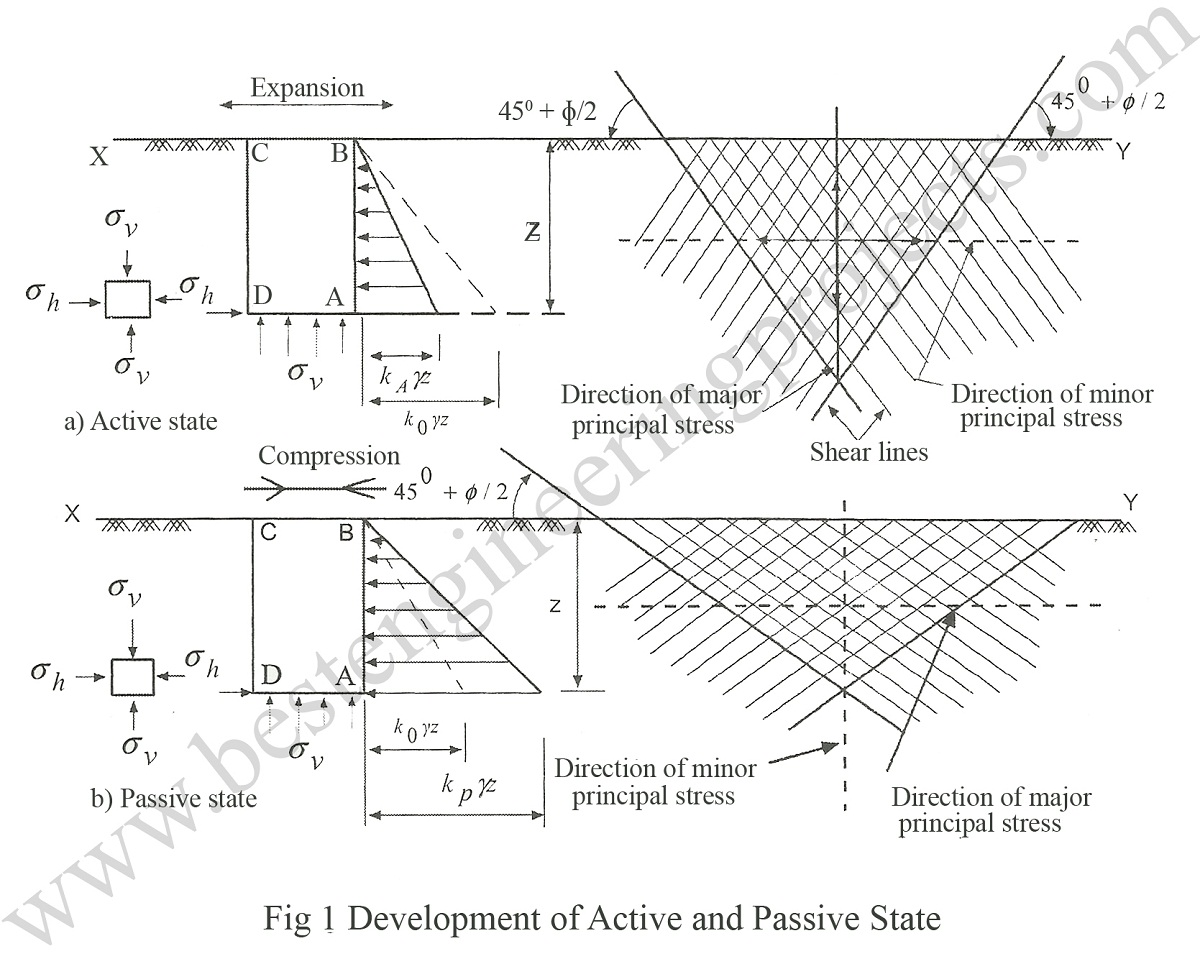 development of passive and active state