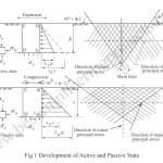 Rankine's Earth Pressure Theory   Classic Earth Pressure Theory