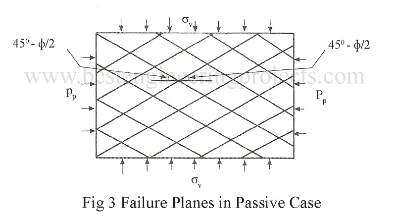 failure planes in passive case