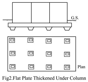 Flat Plate Thickened Under Column