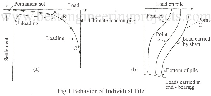 pile group behavior Behavior of laterally loaded piles ii pile groups an elastic analysis is presented for the horizontal displacement and rotation of a laterally loaded pile group and the distribution of horizontal forces within the group.