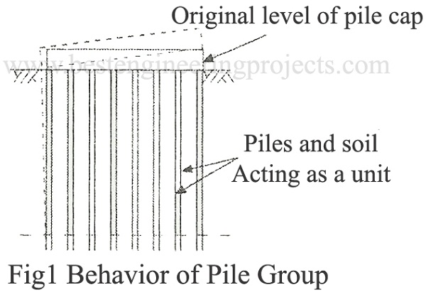 behavior of pile group