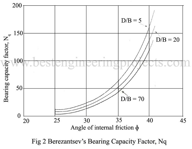 berezantsev's bearing capacity factor