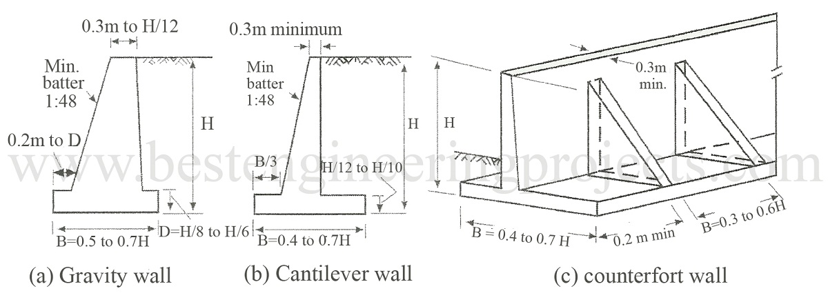 Gravity, Cantilever, Counterfort Types Of Retaining Wall