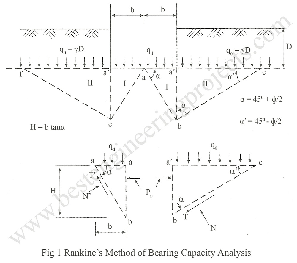 rankine's method of bearing capacity analysis