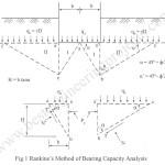 Bearing Capacity Analysis | Pauker – Rankine Method