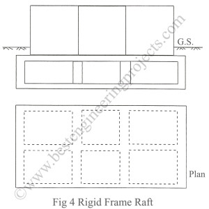 rigid frame raft