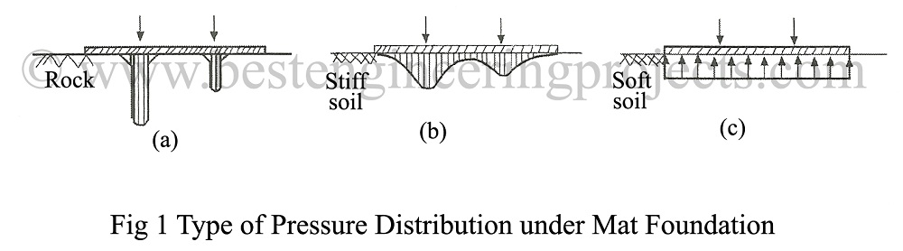 type of pressure distribution under mat foundation