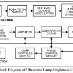 Ultrasonic Lamp-Brightness Controller
