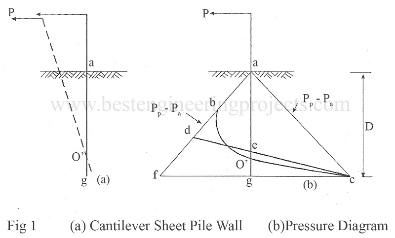 Captivating Cantilever Sheet Pile Wall