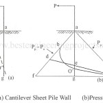 Structures of Cantilever Sheet Pile Wall