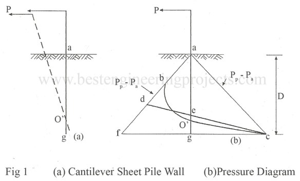 cantilever sheet pile wall