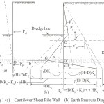 Depth of Embedment of cantilever Walls in Sandy Soils