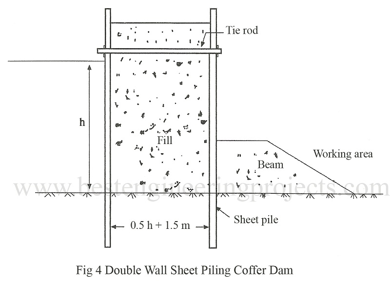 double wall sheet piling coffer dam