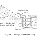 Drainage | Drainage from Open Sumps