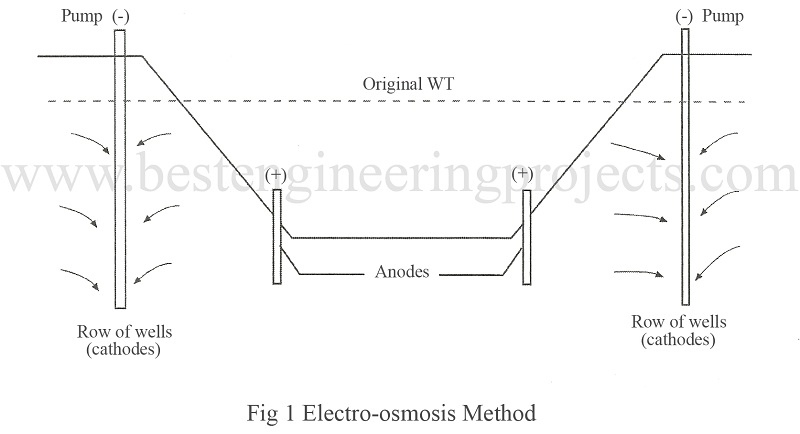 electro osmosis method