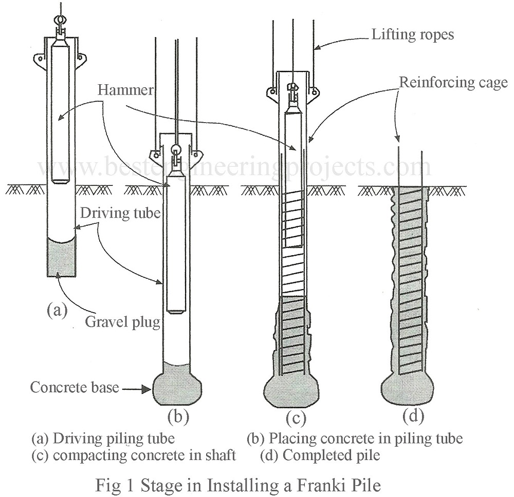 Construction of pile foundation for Foundation pilings