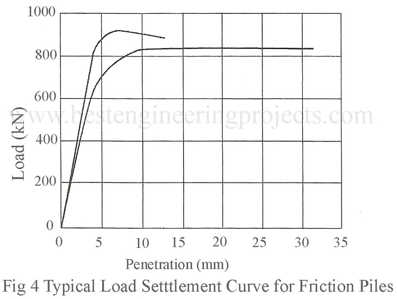 typical load settlement curve for frictional piles