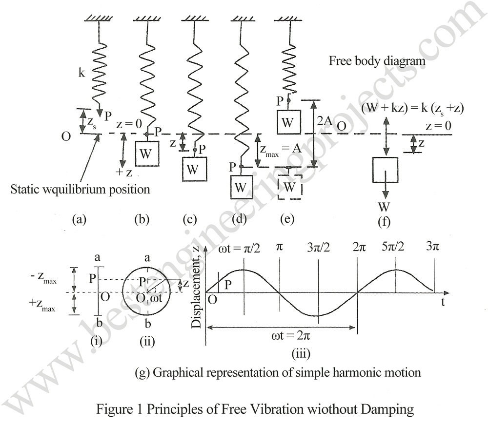 principle of free vibration without damping