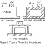 Types of Machines | Types of Machine Foundation