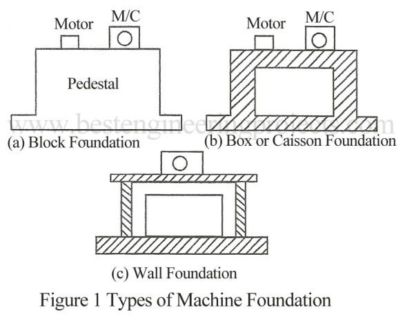 types of machine foundation