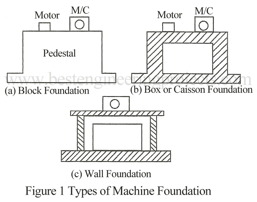 types of machine foundation
