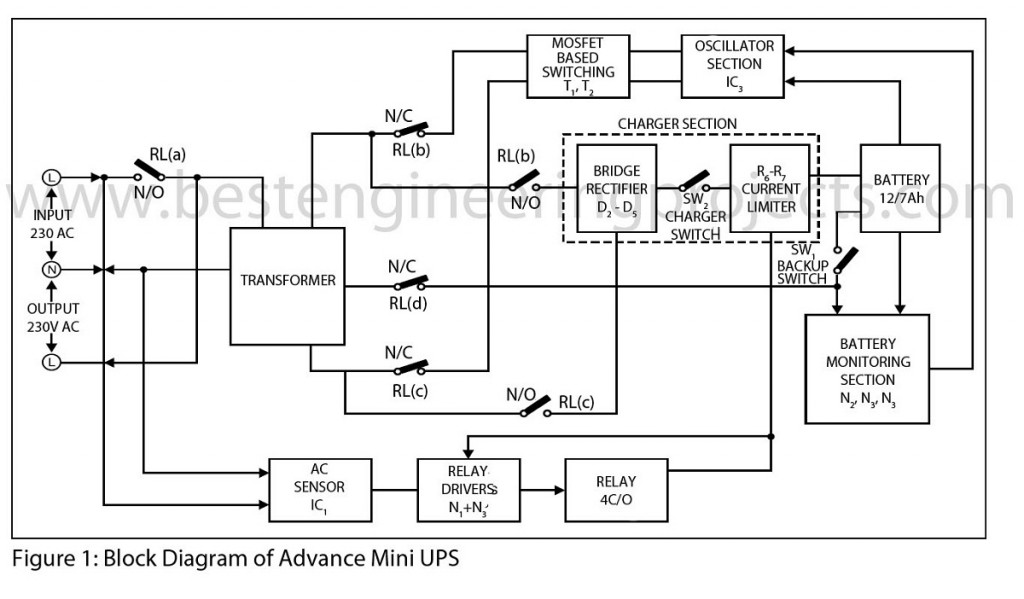 block diagram of advance mini ups