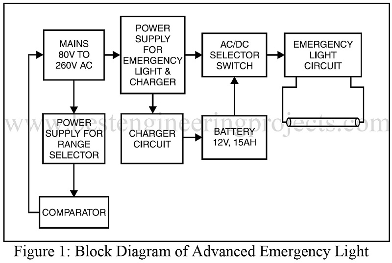 block diagram of advanced emergency light power supply circuit electronics projects best engineering wiring diagram for tattoo power supply at fashall.co