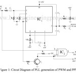 Pulse-Width Modulation (PLL) Generation of PWM and PPM