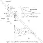 Free Vibration of a Mass Spring System with Damping