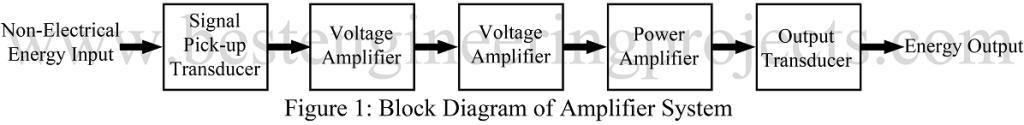 block diagram of amplifier circuit diagram