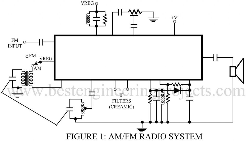 AMFM RADIO SYSTEM