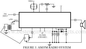 ic design of am/fm radio system