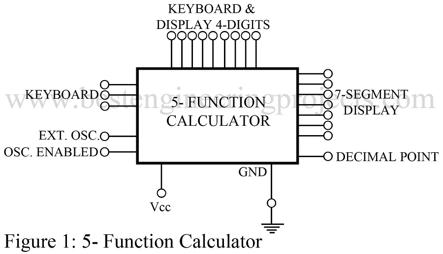 five function calculator