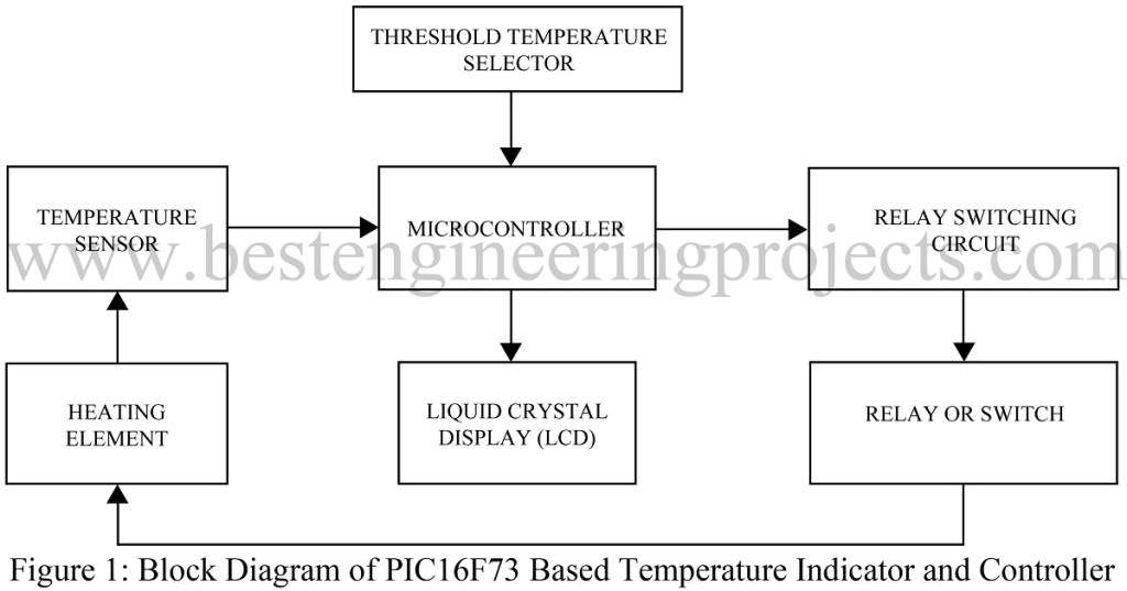 Block Diagram of PIC16F73 Based Temperature Indicator and Controller