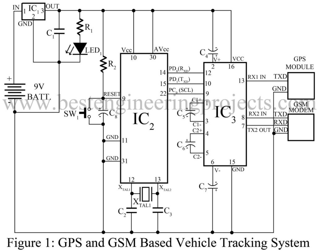 gsm based vehicle immobilizing system Appendix fappendix f adaptive vehicle system (avs) bs electronic engineering, batch 2008 internal advisor  along with car immobilizing techniques moreover, avs .