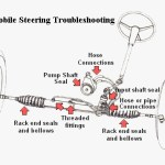 Automobile Steering Troubleshooting
