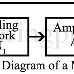 Multivibrator | Introduction | Types | Working